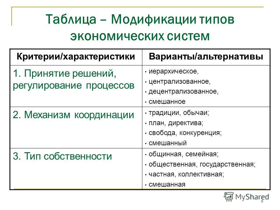 9 Таблица – Модификации типов экономических систем Критерии/характеристики Варианты/альтернативы 1. Принятие решений, регулирование процессов иерархическое, централизованное, децентрализованное, смешанное 2. Механизм координации традиции, обычаи; пла
