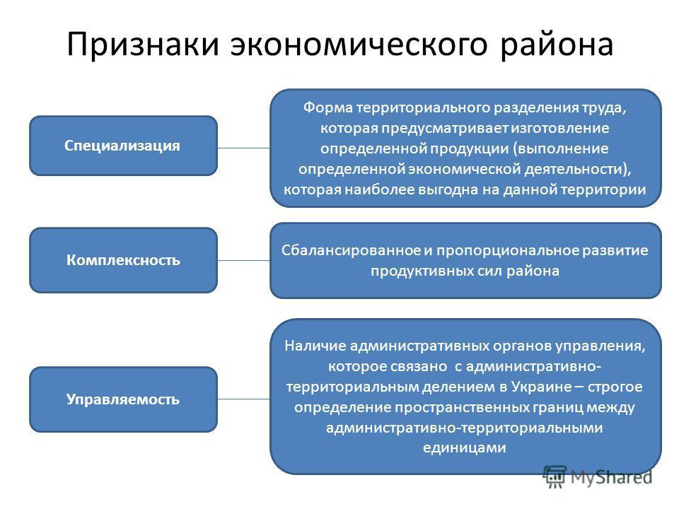 Признаки экономического района Специализация Форма территориального разделения труда, которая предусматривает изготовление определенной продукции (выполнение определенной экономической деятельности), которая наиболее выгодна на данной территории Комп