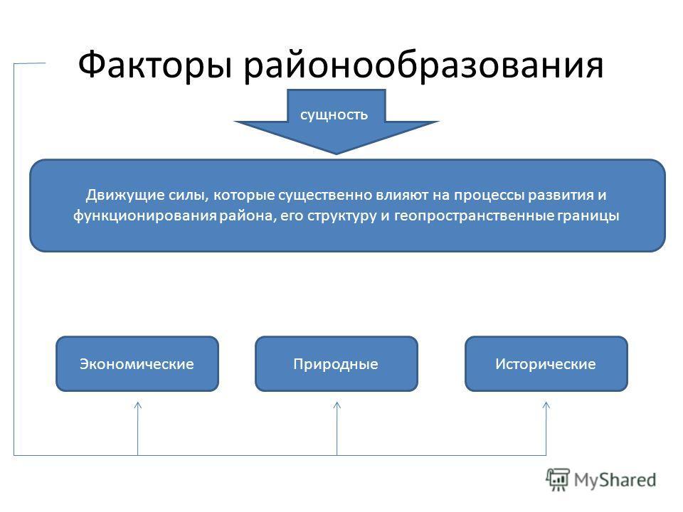 Факторы районообразования сущность Движущие силы, которые существенно влияют на процессы развития и функционирования района, его структуру и геопространственные границы Экономические ПриродныеИсторические