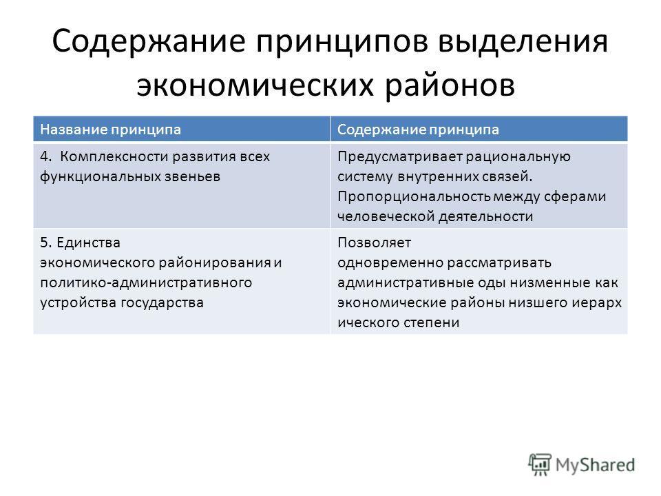 Содержание принципов выделения экономических районов Название принципа Содержание принципа 4. Комплексности развития всех функциональных звеньев Предусматривает рациональную систему внутренних связей. Пропорциональность между сферами человеческой дея