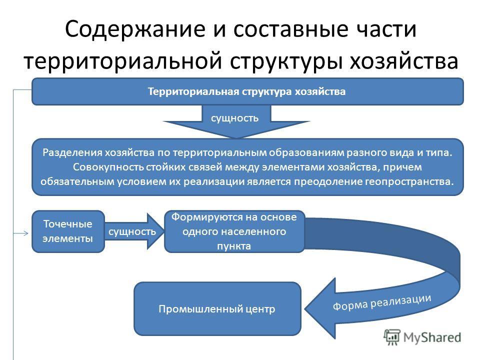 Содержание и составные части территориальной структуры хозяйства сущность Разделения хозяйства по территориальным образованиям разного вида и типа. Совокупность стойких связей между элементами хозяйства, причем обязательным условием их реализации явл