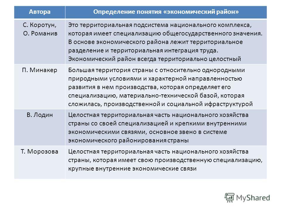 Автора Определение понятия «экономический район» С. Коротун, О. Романив Это территориальная подсистема национального комплекса, которая имеет специализацию общегосударственного значения. В основе экономического района лежит территориальное разделение