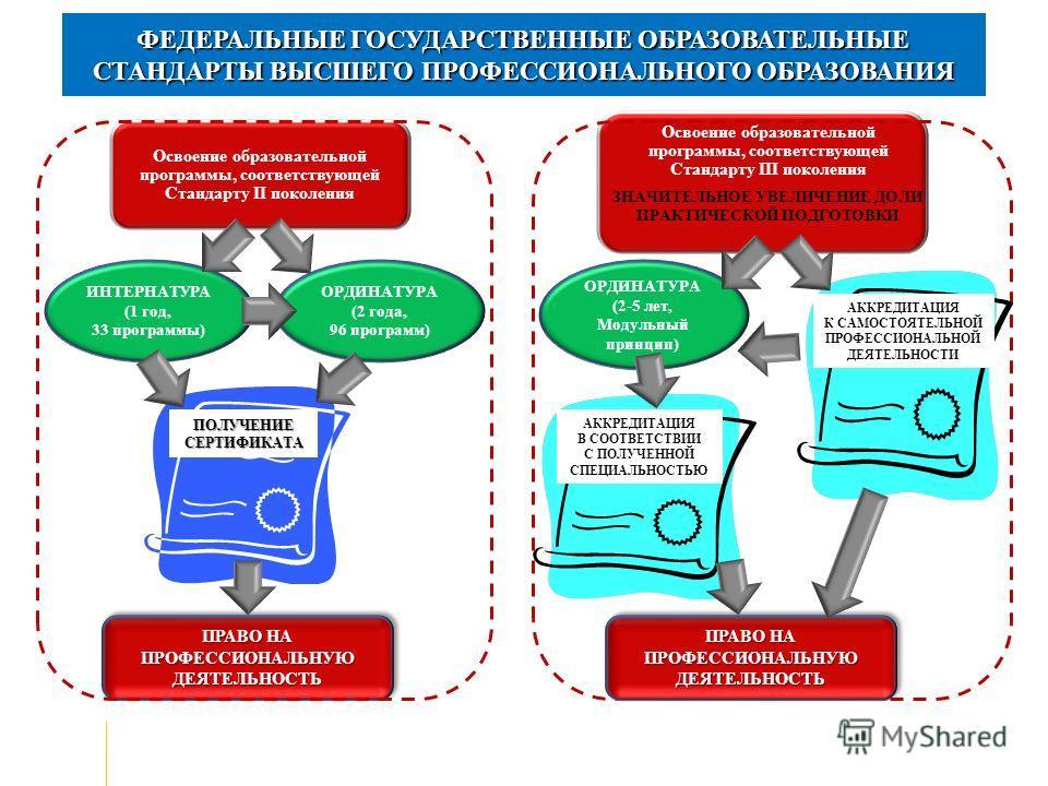 ФЕДЕРАЛЬНЫЕ ГОСУДАРСТВЕННЫЕ ОБРАЗОВАТЕЛЬНЫЕ СТАНДАРТЫ ВЫСШЕГО ПРОФЕССИОНАЛЬНОГО ОБРАЗОВАНИЯ Освоение образовательной программы, соответствующей Стандарту II поколения Освоение образовательной программы, соответствующей Стандарту III поколения ЗНАЧИТЕ