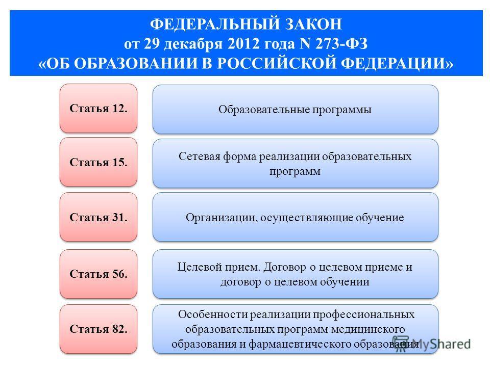 ФЕДЕРАЛЬНЫЙ ЗАКОН от 29 декабря 2012 года N 273-ФЗ «ОБ ОБРАЗОВАНИИ В РОССИЙСКОЙ ФЕДЕРАЦИИ» Статья 12. Статья 15. Образовательные программы Сетевая форма реализации образовательных программ Организации, осуществляющие обучение Целевой прием. Договор о