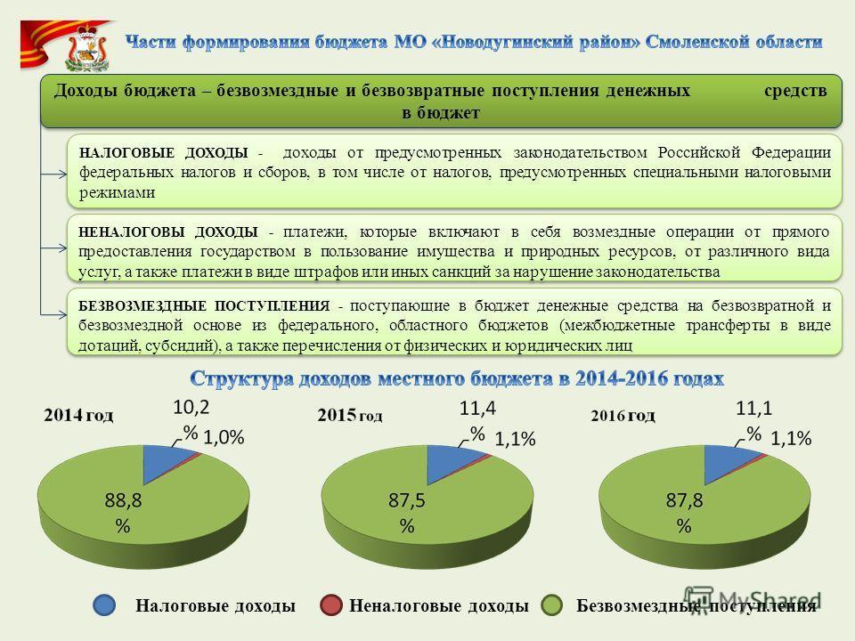 Доходы бюджета – безвозмездные и безвозвратные поступления денежных средств в бюджет НАЛОГОВЫЕ ДОХОДЫ - доходы от предусмотренных законодательством Российской Федерации федеральных налогов и сборов, в том числе от налогов, предусмотренных специальным