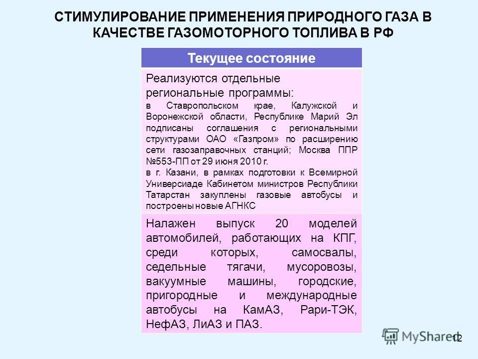 12 СТИМУЛИРОВАНИЕ ПРИМЕНЕНИЯ ПРИРОДНОГО ГАЗА В КАЧЕСТВЕ ГАЗОМОТОРНОГО ТОПЛИВА В РФ Текущее состояние Реализуются отдельные региональные программы: в Ставропольском крае, Калужской и Воронежской области, Республике Марий Эл подписаны соглашения с реги