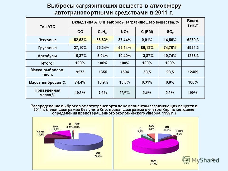 3 Выбросы загрязняющих веществ в атмосферу автотранспортными средствами в 2011 г. Тип АТС Вклад типа АТС в выбросы загрязняющего вещества, % Всего, тыс.т. COCnHmCnHm NOxС (PM)SO 2 Легковые 52,53%56,63%37,44%0,01%14,56%6279,3 Грузовые 37,10%35,34%52,1