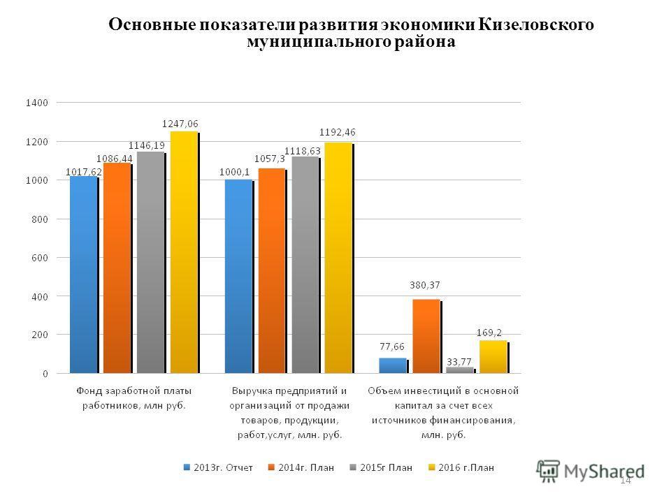 14 Основные показатели развития экономики Кизеловского муниципального района