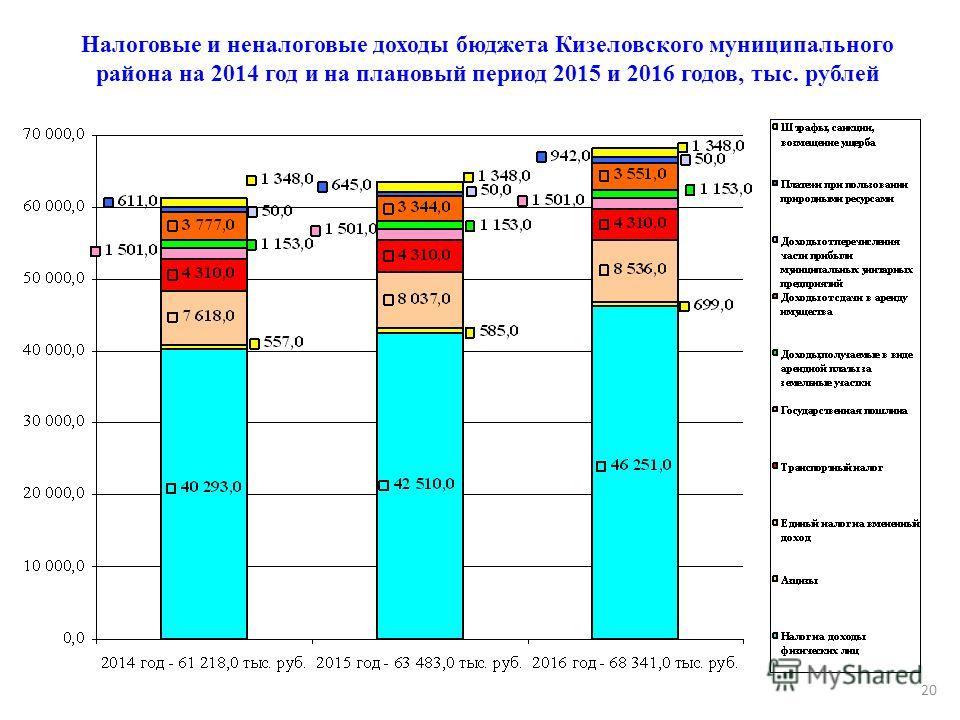 Налоговые и неналоговые доходы бюджета Кизеловского муниципального района на 2014 год и на плановый период 2015 и 2016 годов, тыс. рублей 20