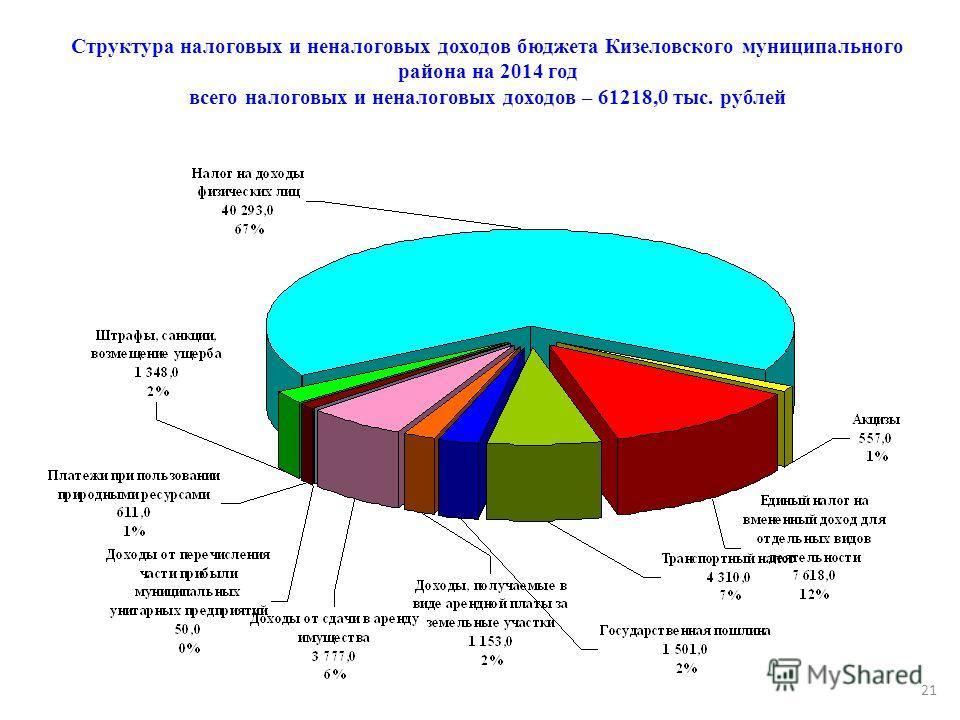 Структура налоговых и неналоговых доходов бюджета Кизеловского муниципального района на 2014 год всего налоговых и неналоговых доходов – 61218,0 тыс. рублей 21