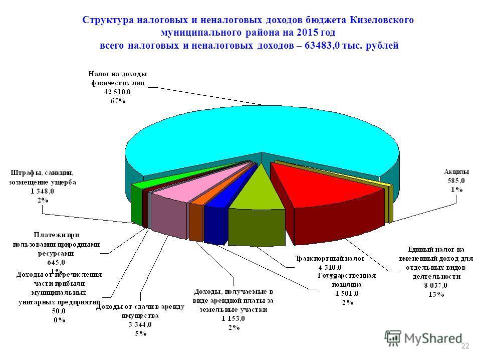 Структура налоговых и неналоговых доходов бюджета Кизеловского муниципального района на 2015 год всего налоговых и неналоговых доходов – 63483,0 тыс. рублей 22