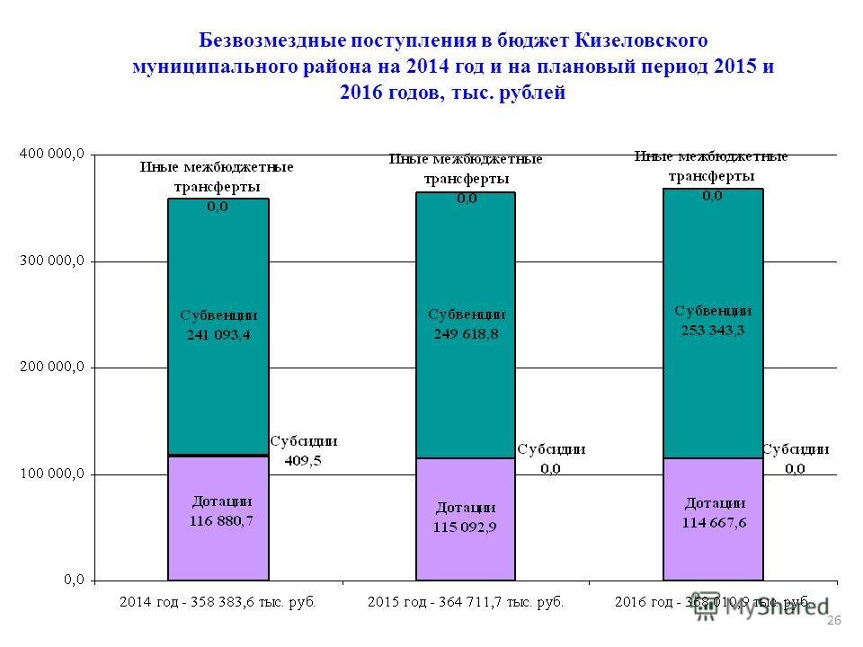 Безвозмездные поступления в бюджет Кизеловского муниципального района на 2014 год и на плановый период 2015 и 2016 годов, тыс. рублей 26