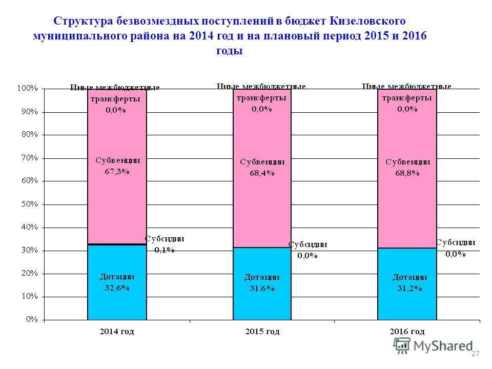 Структура безвозмездных поступлений в бюджет Кизеловского муниципального района на 2014 год и на плановый период 2015 и 2016 годы 27