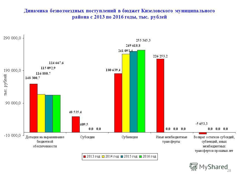 Динамика безвозмездных поступлений в бюджет Кизеловского муниципального района с 2013 по 2016 годы, тыс. рублей 28