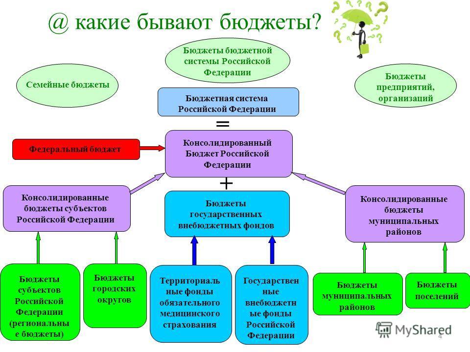 @ какие бывают бюджеты? Семейные бюджеты Бюджеты предприятий, организаций Бюджетная система Российской Федерации Консолидированный Бюджет Российской Федерации Бюджеты государственных внебюджетных фондов = + Государствен ные внебюджетн ые фонды Россий
