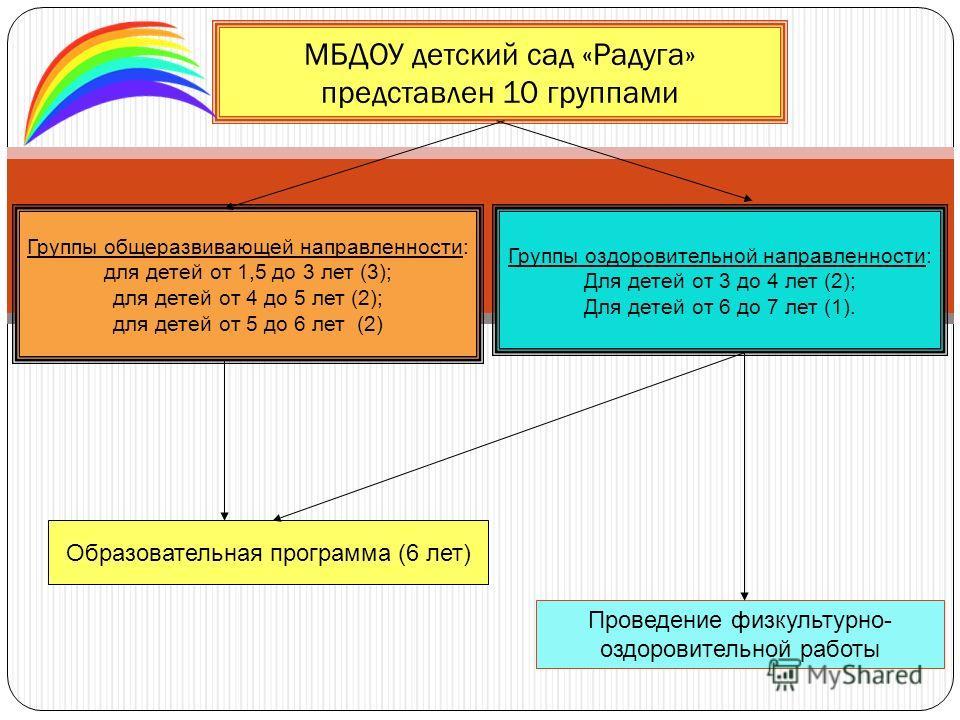 МБДОУ детский сад «Радуга» представлен 10 группами Группы общеразвивающей направленности: для детей от 1,5 до 3 лет (3); для детей от 4 до 5 лет (2); для детей от 5 до 6 лет (2) Группы оздоровительной направленности: Для детей от 3 до 4 лет (2); Для