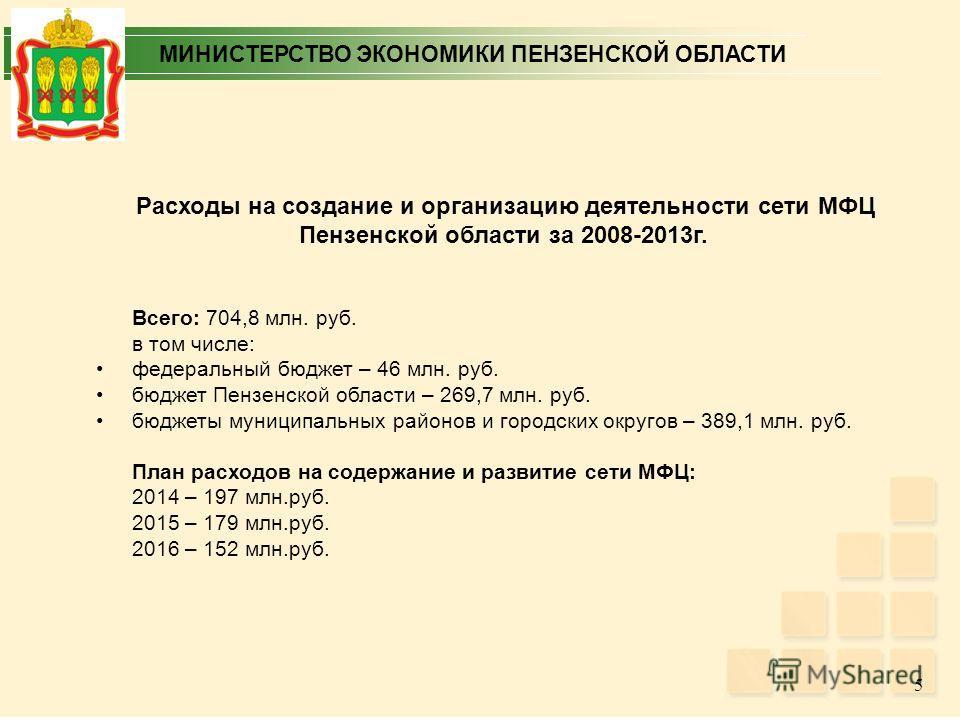 МИНИСТЕРСТВО ЭКОНОМИКИ ПЕНЗЕНСКОЙ ОБЛАСТИ Расходы на создание и организацию деятельности сети МФЦ Пензенской области за 2008-2013 г. Всего: 704,8 млн. руб. в том числе: федеральный бюджет – 46 млн. руб. бюджет Пензенской области – 269,7 млн. руб. бюд