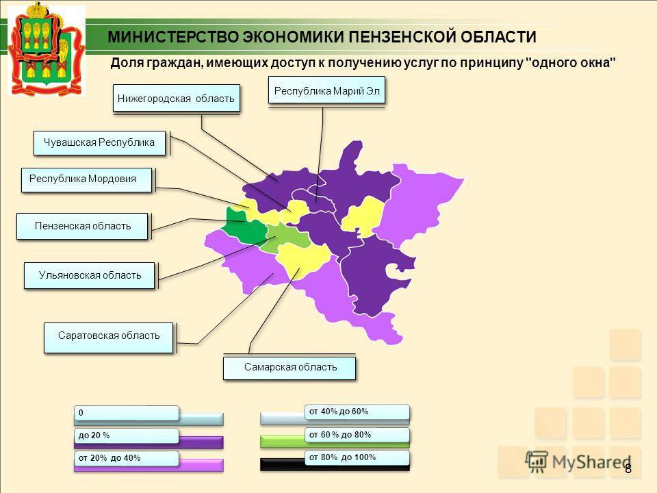 8 0 до 20 %от 20% до 40%от 40% до 60%от 60 % до 80%от 80% до 100% Доля граждан, имеющих доступ к получению услуг по принципу одного окна