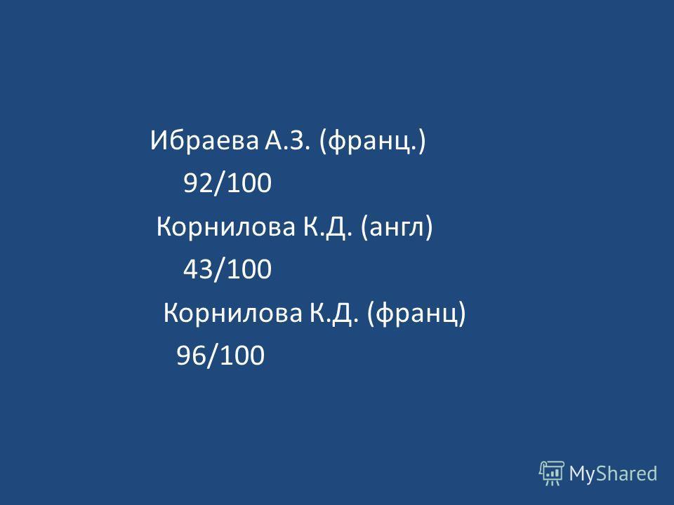 Ибраева А.З. (франц.) 92/100 Корнилова К.Д. (англ) 43/100 Корнилова К.Д. (франц) 96/100
