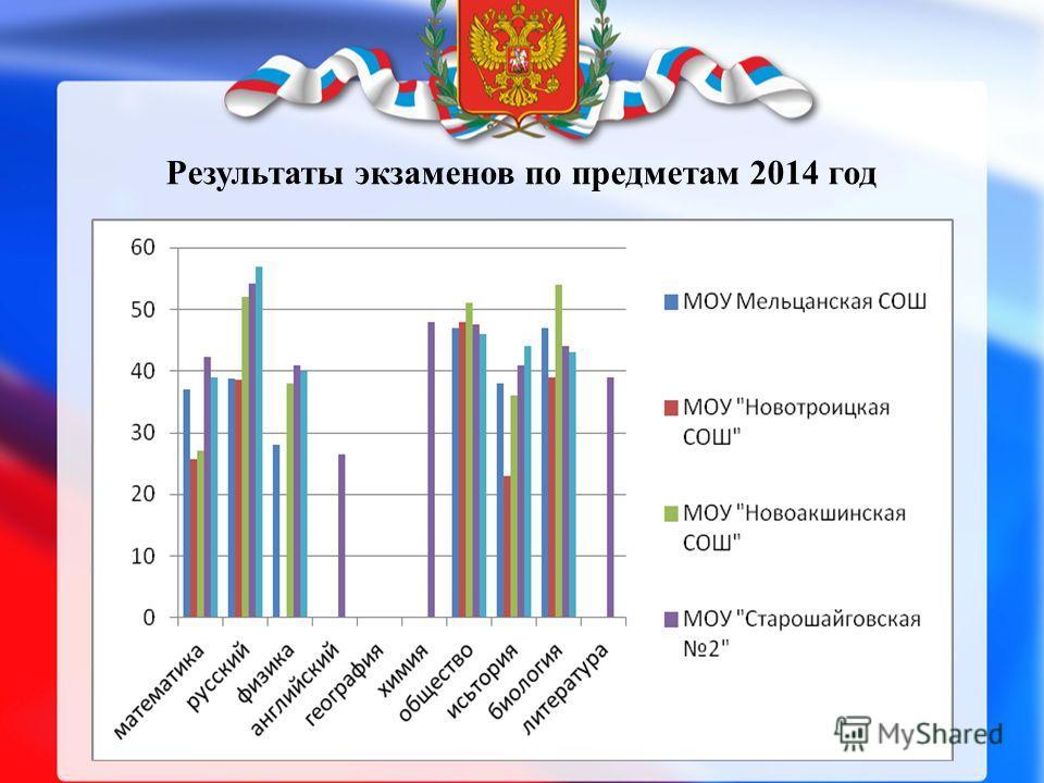 Результаты экзаменов по предметам 2014 год