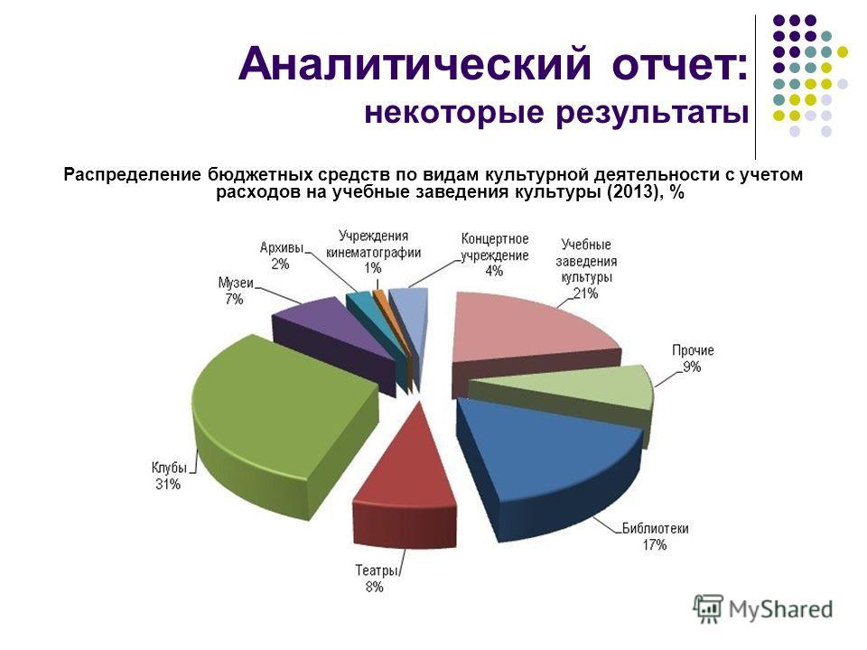 Аналитический отчет: некоторые результаты Распределение бюджетных средств по видам культурной деятельности с учетом расходов на учебные заведения культуры (2013), %