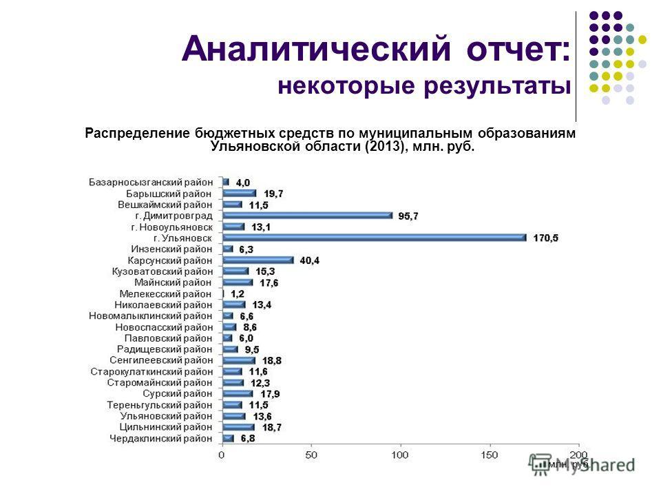 Аналитический отчет: некоторые результаты Распределение бюджетных средств по муниципальным образованиям Ульяновской области (2013), млн. руб.