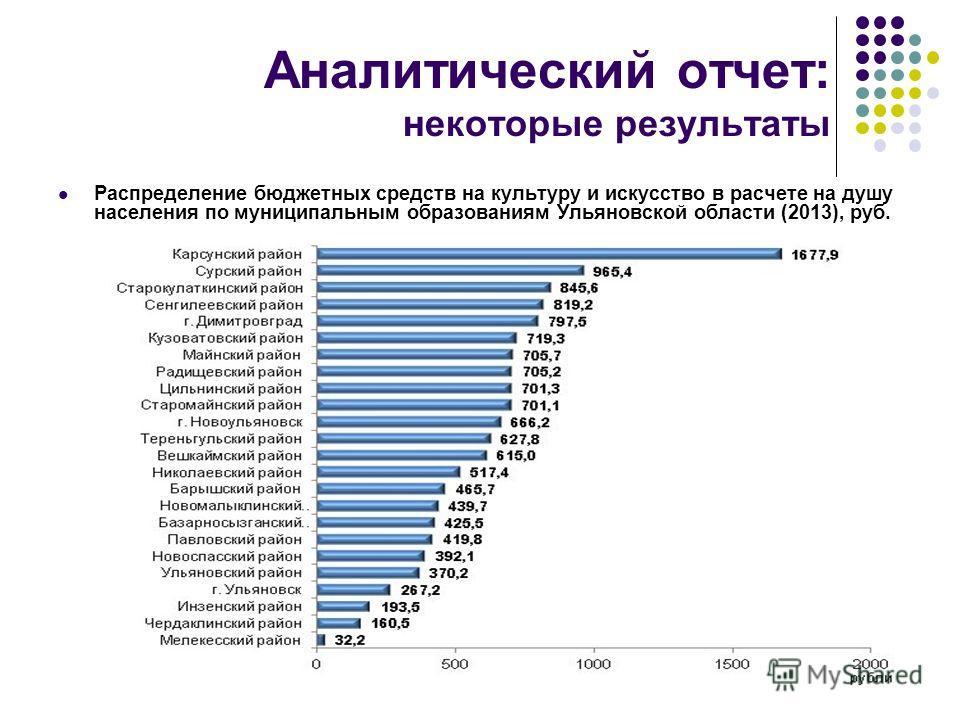Аналитический отчет: некоторые результаты Распределение бюджетных средств на культуру и искусство в расчете на душу населения по муниципальным образованиям Ульяновской области (2013), руб.