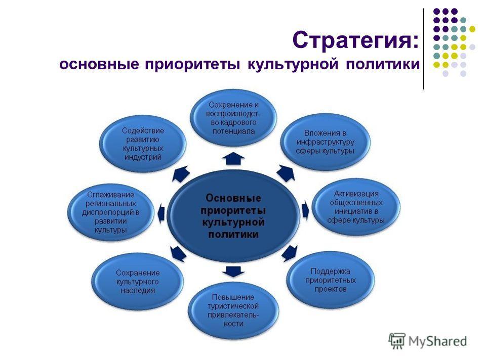 Стратегия: основные приоритеты культурной политики