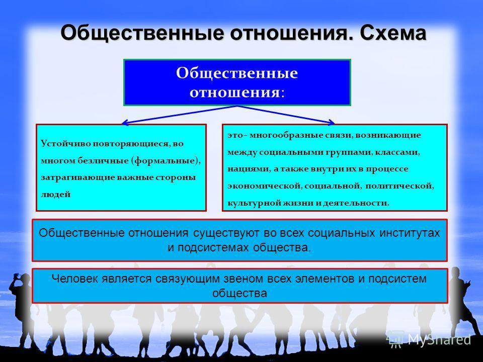 Общественные отношения. Схема это– многообразные связи, возникающие между социальными группами, классами, нациями, а также внутри их в процессе экономической, социальной, политической, культурной жизни и деятельности. Общественные отношения: Устойчив