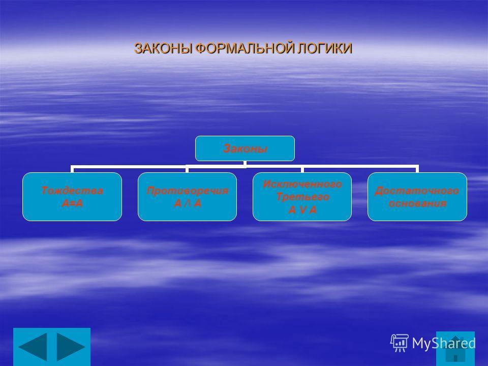 ЗАКОНЫ ФОРМАЛЬНОЙ ЛОГИКИ Законы Тождества А=А Противоречия А /\ А Исключенного Третьего А V А Достаточного основания