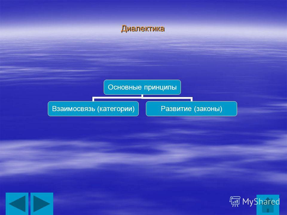 Диалектика Основные принципы Взаимосвязь (категории) Развитие (законы)