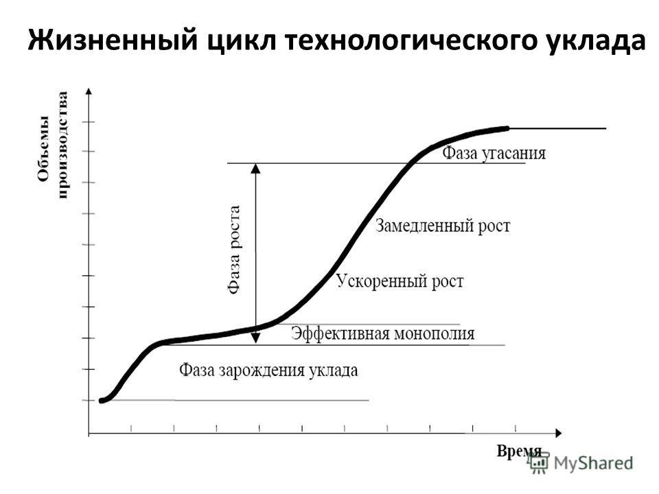 Жизненный цикл технологического уклада