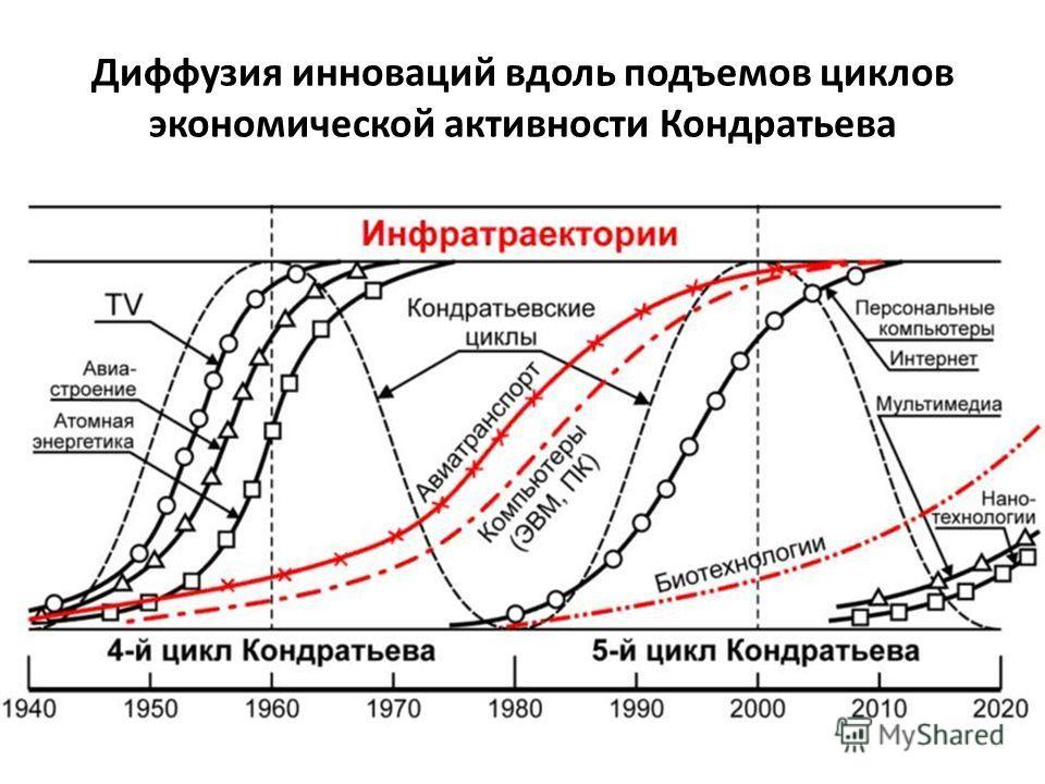 Диффузия инноваций вдоль подъемов циклов экономической активности Кондратьева