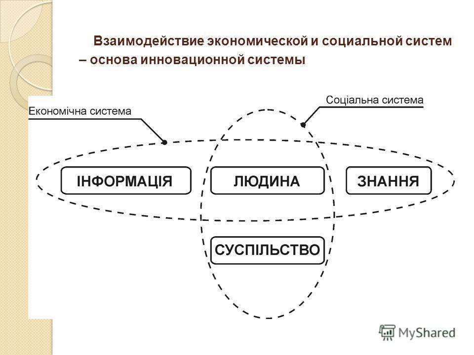 Взаимодействие экономической и социальной систем – основа инновационной системы