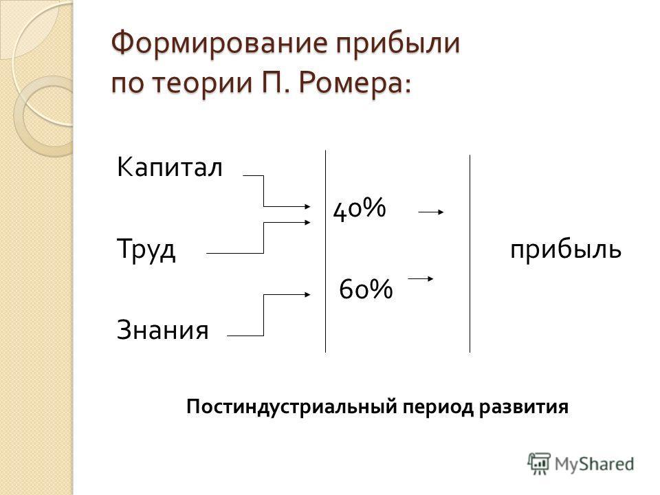 Формирование прибыли по теории П. Ромера : Капитал 40% Труд прибыль 60% Знания Постиндустриальный период развития