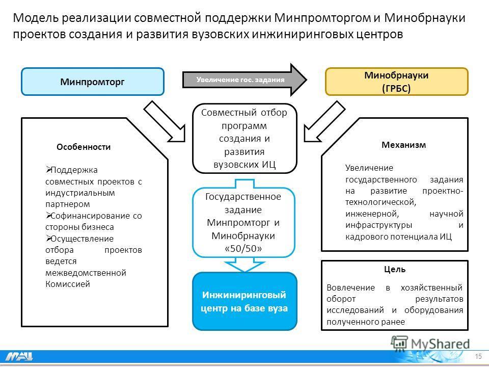 Модель реализации совместной поддержки Минпромторгом и Минобрнауки проектов создания и развития вузовских инжиниринговых центров Особенности Поддержка совместных проектов с индустриальным партнером Софинансирование со стороны бизнеса Осуществление от