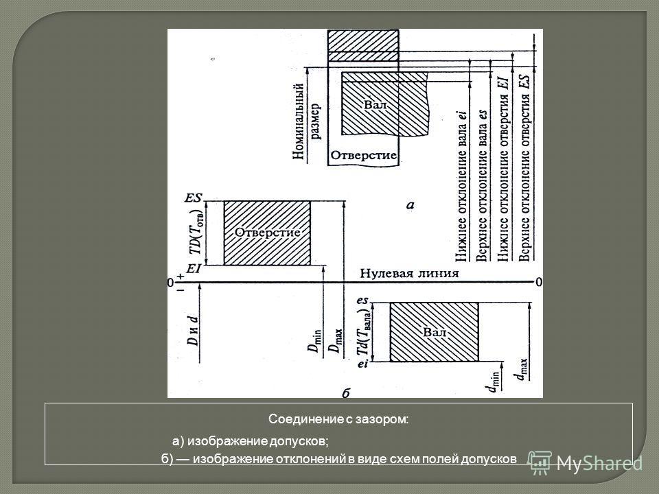 Соединение с зазором: a) изображение допусков; б) изображение отклонений в виде схем полей допусков