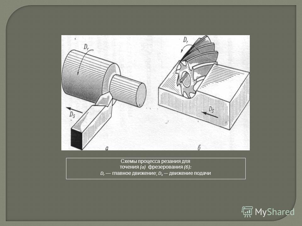 Схемы процесса резания для точения (а) фрезерования (б): D, главное движение; D s движение подачи