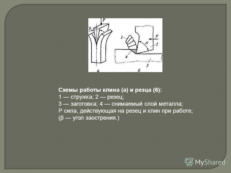 Схемы работы клина (а) и резца (6): 1 стружка; 2 резец; 3 заготовка; 4 снимаемый слой металла; Р сила, действующая на резец и клин при работе; (β угол заострения.)