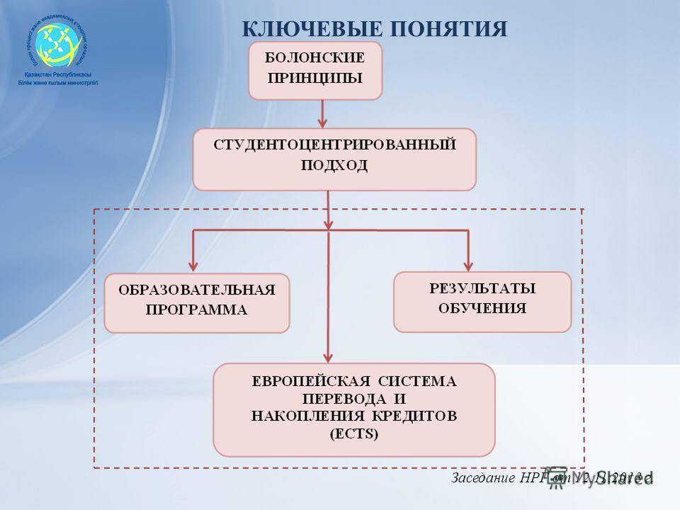 Заседание НРГ от 12.11.2013 г. КЛЮЧЕВЫЕ ПОНЯТИЯ