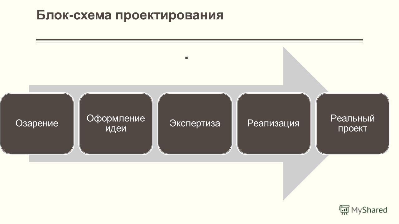 Блок-схема проектирования Озарение Оформление идеи Экспертиза Реализация Реальный проект