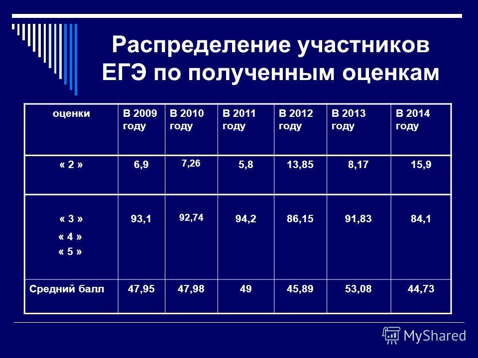 Распределение участников ЕГЭ по полученным оценкам оценкиВ 2009 году В 2010 году В 2011 году В 2012 году В 2013 году В 2014 году « 2 »6,9 7,26 5,813,858,1715,9 « 3 »93,1 92,74 94,286,1591,8384,1 « 4 » « 5 » Средний балл 47,9547,984945,8953,0844,73