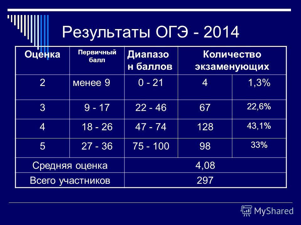 Результаты ОГЭ - 2014 Оценка Первичный балл Диапазо н баллов Количество экзаменующих 2 менее 90 - 2141,3% 39 - 1722 - 4667 22,6% 418 - 2647 - 74128 43,1% 527 - 3675 - 10098 33% Средняя оценка 4,08 Всего участников 297