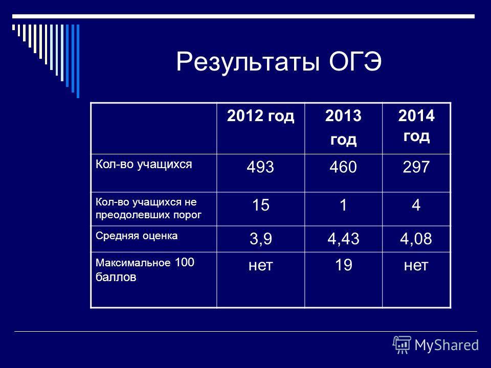Результаты ОГЭ 2012 год 2013 год 2014 год Кол-во учащихся 493460297 Кол-во учащихся не преодолевших порог 1514 Средняя оценка 3,94,434,08 Максимальное 100 баллов нет 19 нет