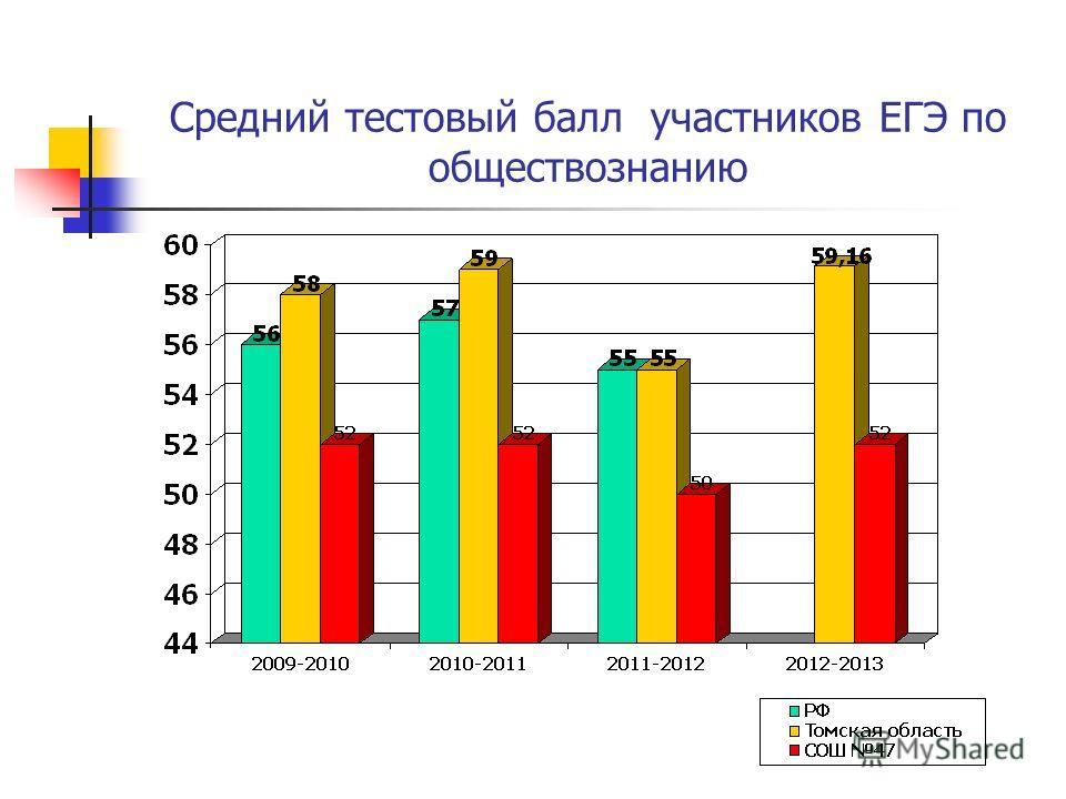 Средний тестовый балл участников ЕГЭ по обществознанию