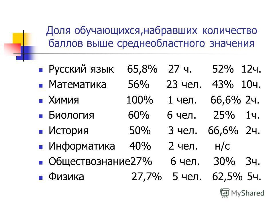 Доля обучающихся,набравших количество баллов выше среднеобластного значения Русский язык 65,8% 27 ч. 52% 12 ч. Математика 56% 23 чел. 43% 10 ч. Химия 100% 1 чел. 66,6% 2 ч. Биология 60% 6 чел. 25% 1 ч. История 50% 3 чел. 66,6% 2 ч. Информатика 40% 2