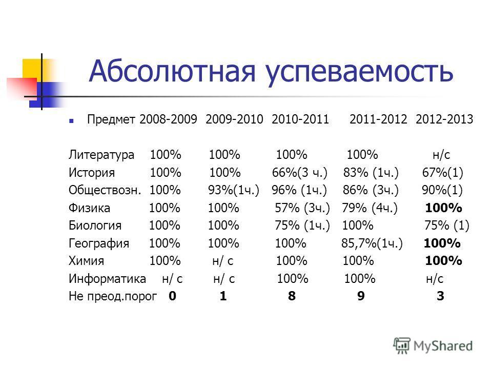 Абсолютная успеваемость Предмет 2008-2009 2009-2010 2010-2011 2011-2012 2012-2013 Литература 100% 100% 100% 100% н/с История 100% 100% 66%(3 ч.) 83% (1 ч.) 67%(1) Обществозн. 100% 93%(1 ч.) 96% (1 ч.) 86% (3 ч.) 90%(1) Физика 100% 100% 57% (3 ч.) 79%
