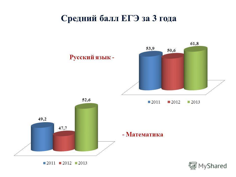 - Математика Русский язык - Средний балл ЕГЭ за 3 года