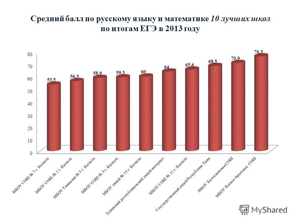 Средний балл по русскому языку и математике 10 лучших школ по итогам ЕГЭ в 2013 году