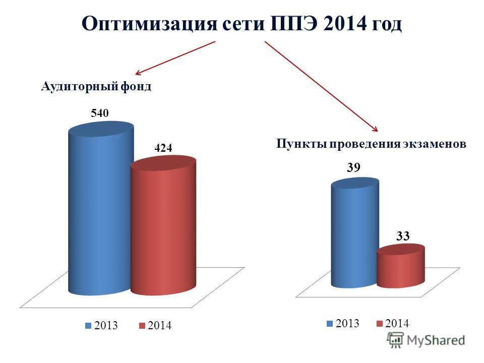 Оптимизация сети ППЭ 2014 год Аудиторный фонд Пункты проведения экзаменов